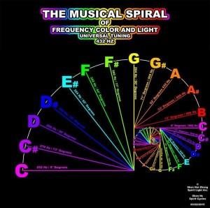 Musical Spiral